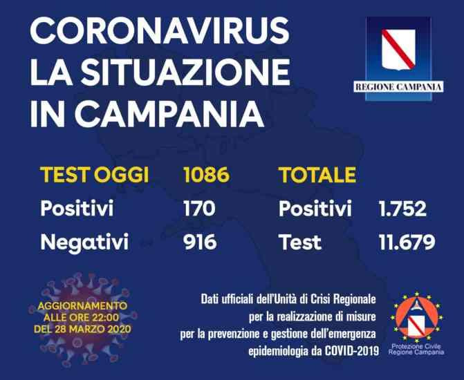 Aggiornamento Covid 19: i positivi in Campania salgono a 1.7