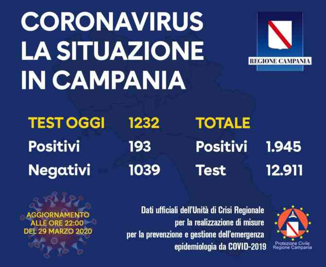 Coronavirus, più tamponi in Campania: oggi 193 positivi, tot