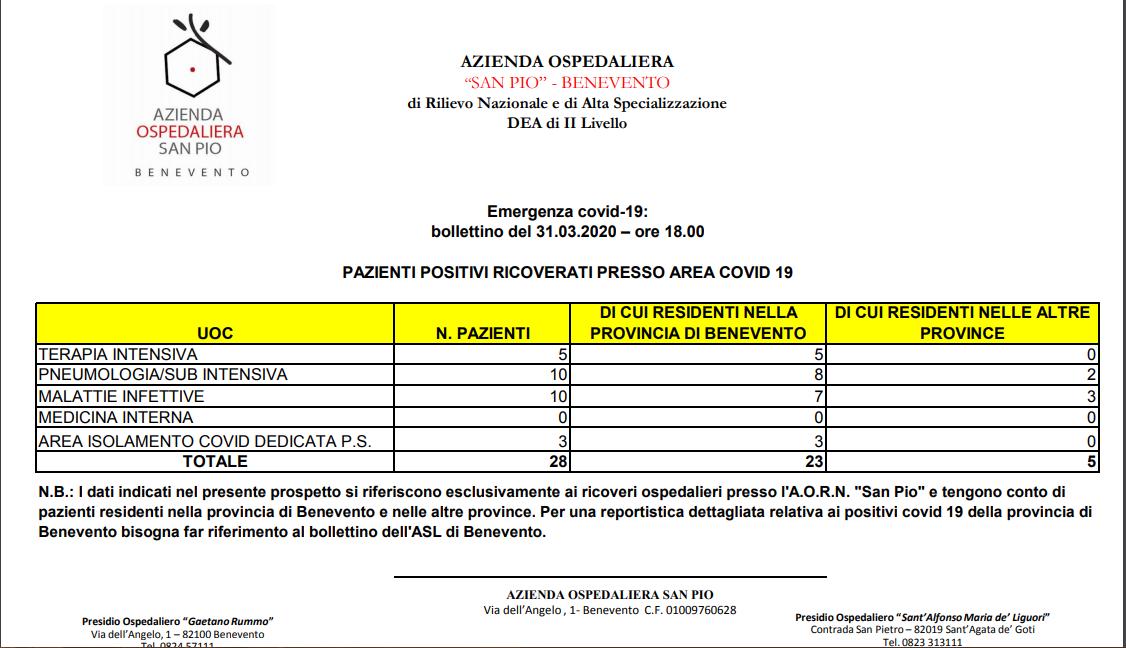 """Covid 19, sono 28 i pazienti ricoverati al """"San Pio"""""""