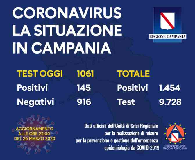 Coronavirus, prima impennata in Campania: oggi 147 i positivi