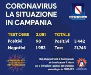 Coronavirus, oltre duemila tamponi effettuati in Campania: 9