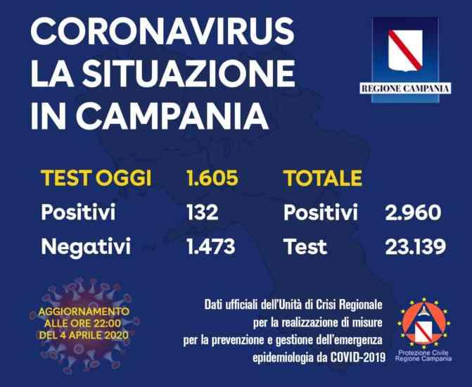 Coronavirus, 132 i positivi oggi in Campania: si avvicina qu