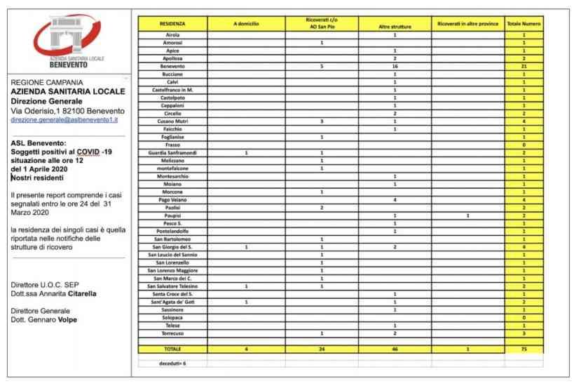 Covid-19, l'aggiornamento Asl: nuovi casi in quattro comuni della provincia