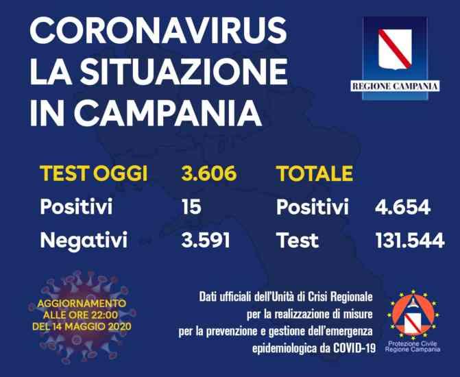 """Aggiornamento Covid 19 dall'Ospedale """"San Pio"""": il bollettino"""