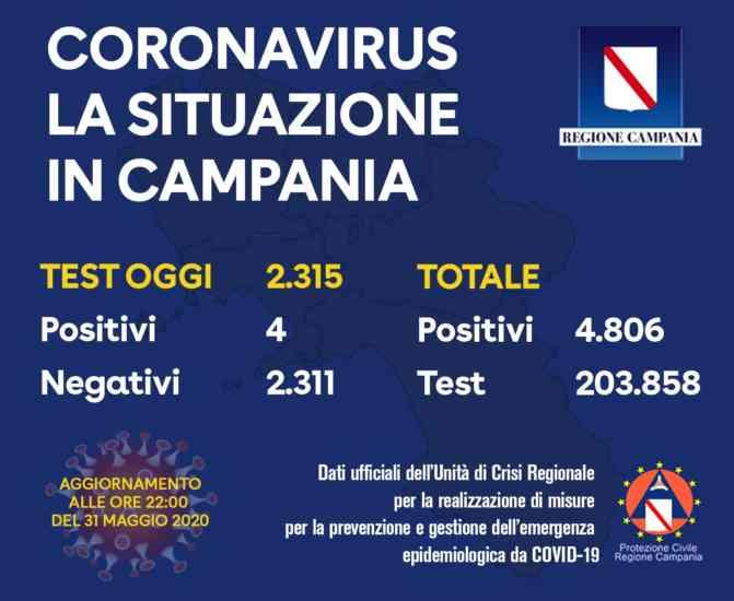 Aggiornamento Covid 19 Regione Campania: oggi quattro positi