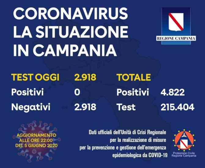 Aggiornamento Covid 19, la Campania si conferma Regione sicu