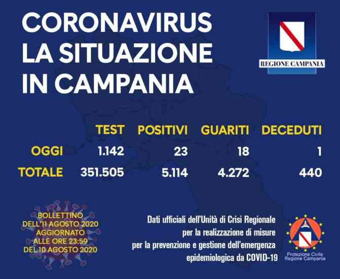 Covid 19, continuano a salire i nuovi positivi in Campania: un deceduto