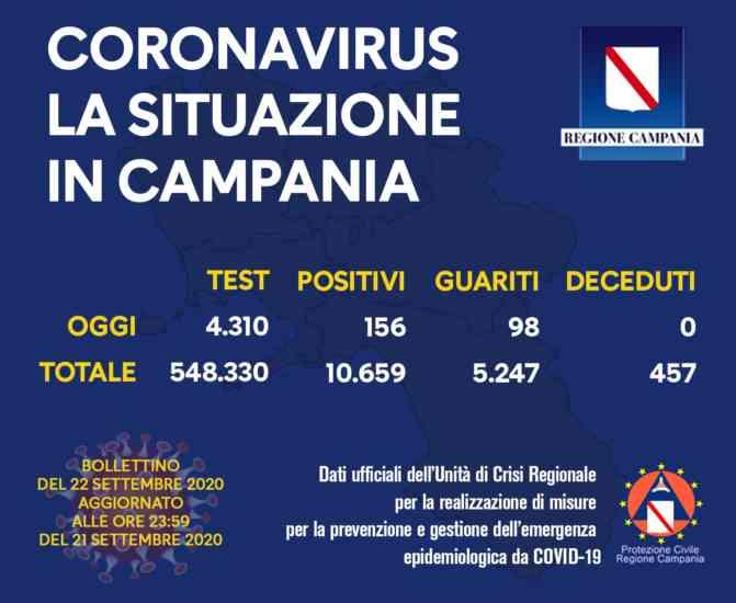 Covid, leggero calo dei contagi in Campania e 98 guariti: il bollettino