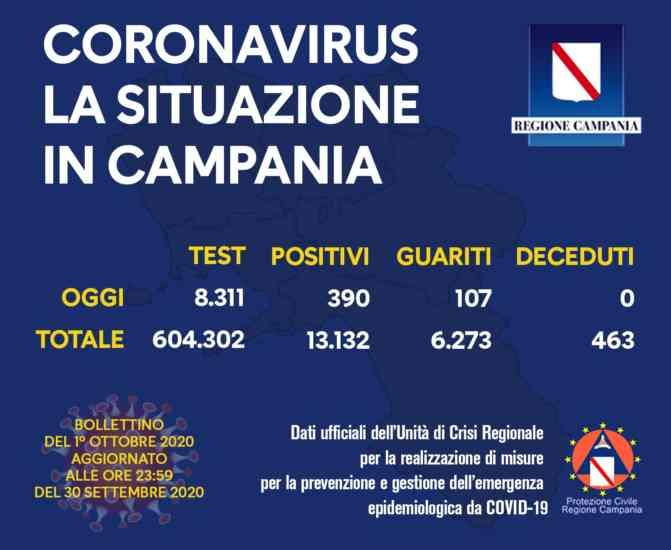 Campania, boom di positivi nelle ultime 24 ore: il bollettino della Regione
