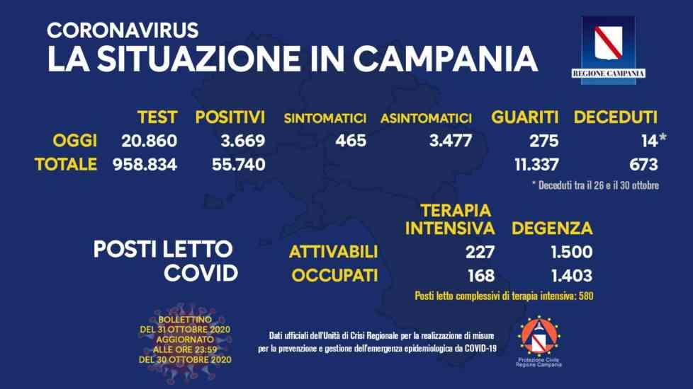 Covid 19, continuano ad aumentare i contagi in Campania: 14 nuovi decessi