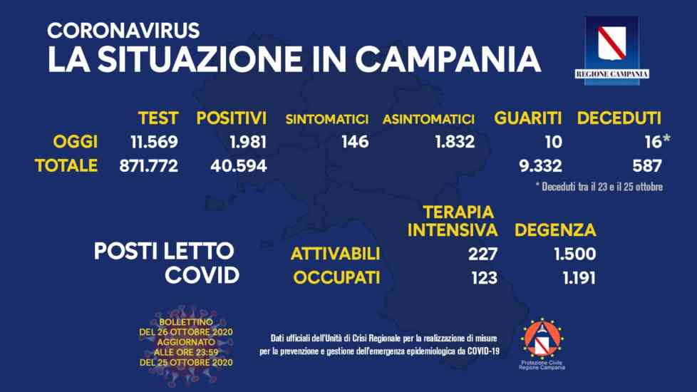 Covid Campania, lieve calo dei nuovi positivi: altri 16 decessi