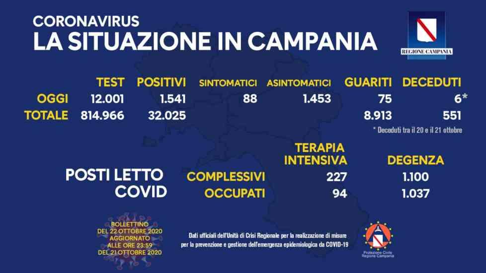 Covid 19, oggi oltre 1.500 positivi in Campania e 6 decessi