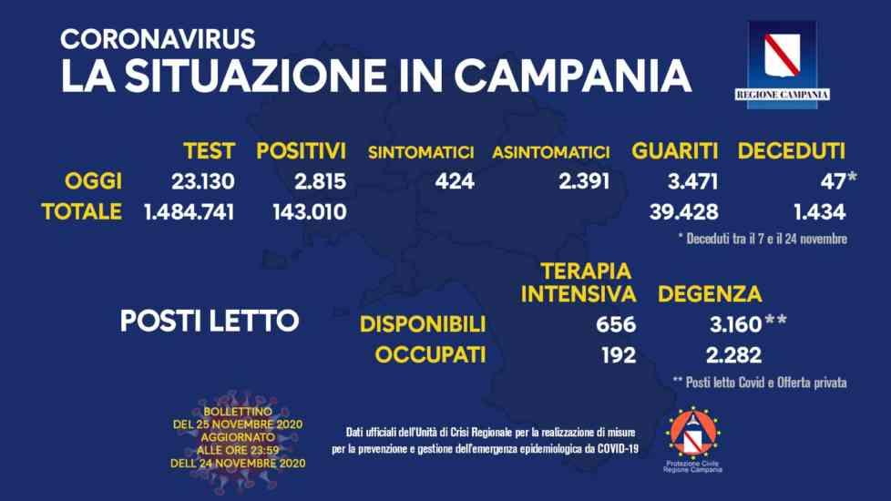Covid-19 |  quasi 3 000 nuovi positivi |  in Campania comunicati altri 47 decessi