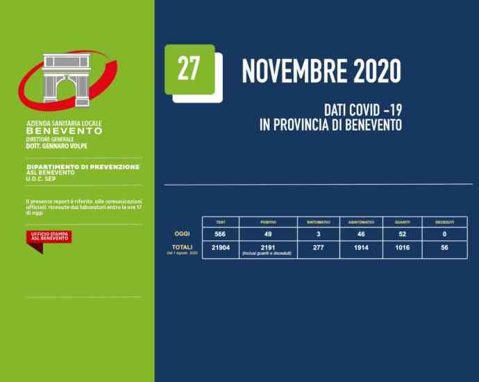 Benevento, il bollettino Asl: 49 nuovi positivi e 52 guarigioni