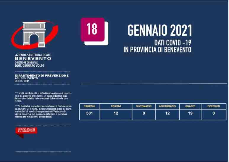 Bollettino Asl, nel Sannio 12 nuovi positivi su oltre 500 tamponi