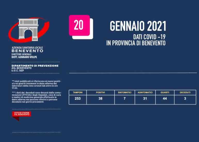 Bollettino dell'Asl di Benevento, 38 nuove positività e 3 decessi