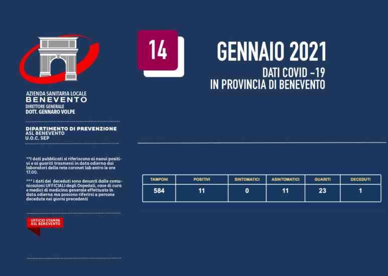 Covid |  bollettino Asl |  11 nuovi positivi nel Sannio e un decesso