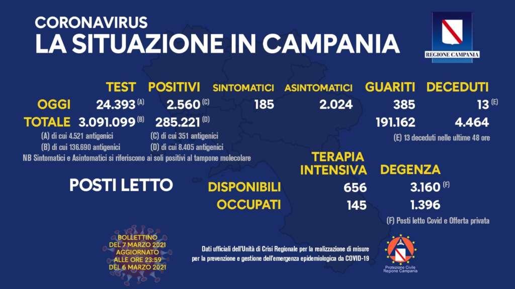Bollettino Regione Campania: percentuale dei contagi sempre in doppia cifra