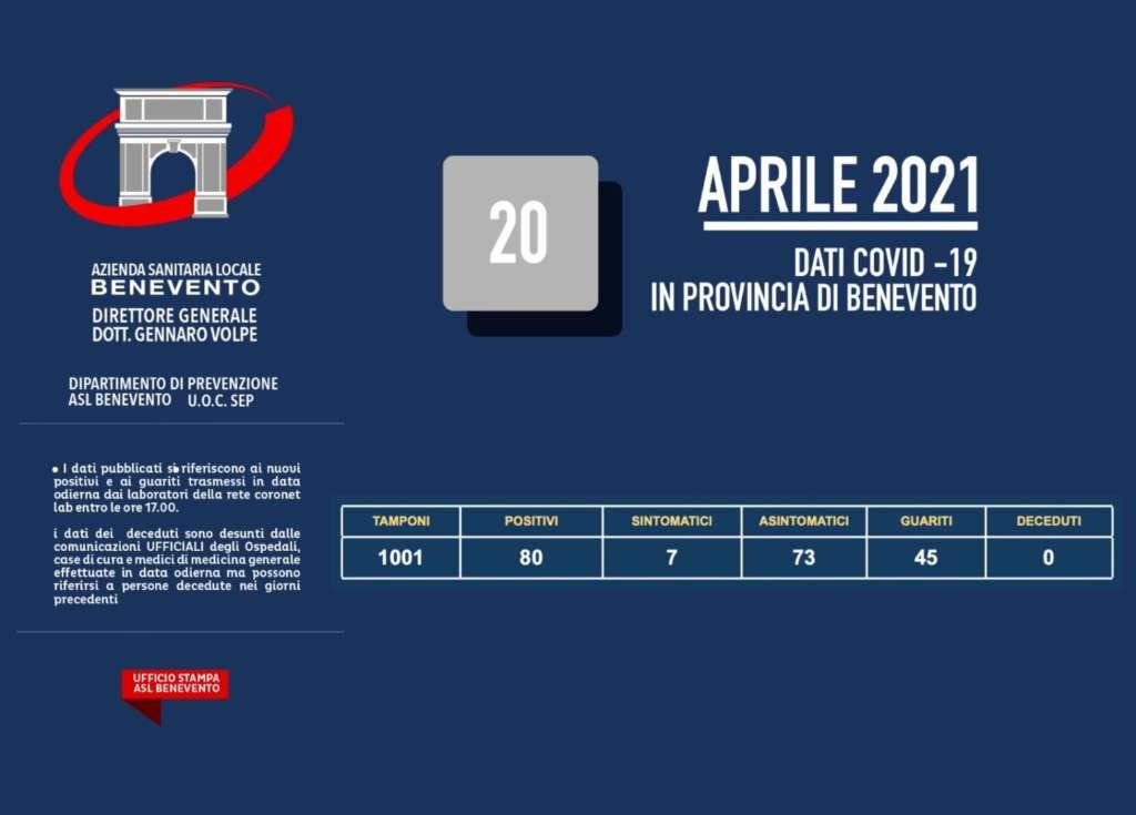 Covid, nel Sannio 80 nuovi contagi su mille tamponi: l'aggiornamento Asl