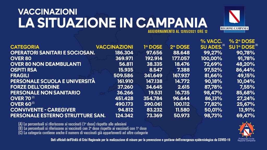 Covid 19, il punto sulle vaccinazioni nel report della Regione Campania