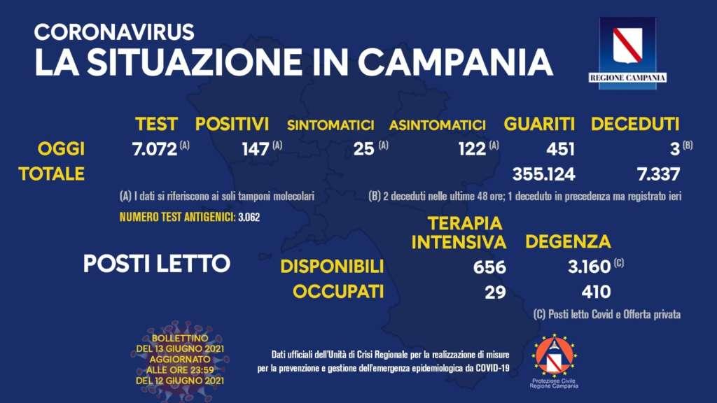 Covid, in Campania 147 positivi nelle ultime 24 ore