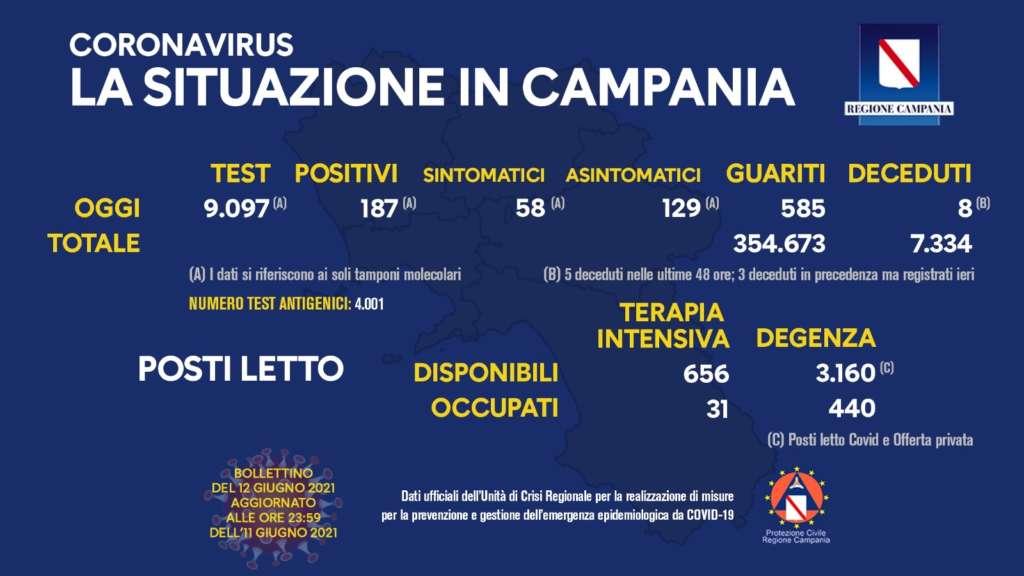 Bollettino Regione Campania, processati 9mila tamponi: sono 187 i positivi