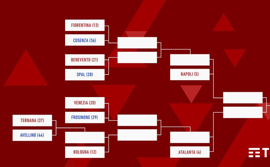 Coppa Italia, c'è il nuovo tabellone: Benevento Spal sabato 14 agosto con diretta tv