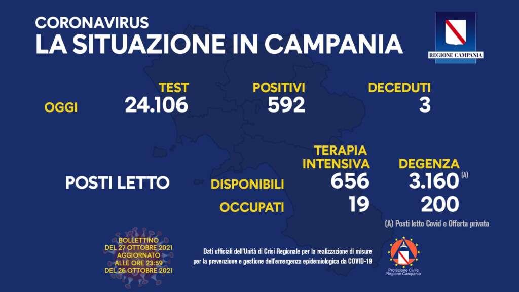 Covid: in Campania crescono i casi positivi, tre decessi